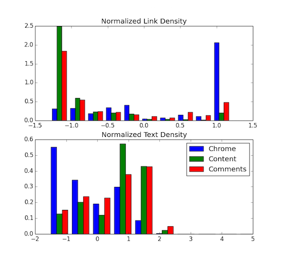 Histograms of Link Density (top) and Text Density (bottom) in the Dragnet 2012 data, segmented by block label. Blue bars include all navigation chrome (sidebars, footers, etc), green bars include all main article content and red bars all user generated comments.