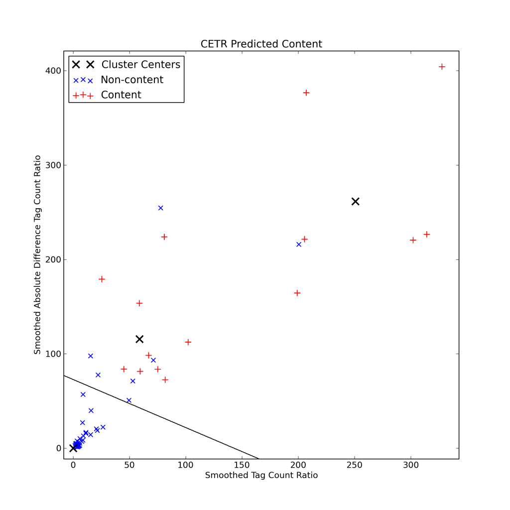 Visualization of sample page via CETR