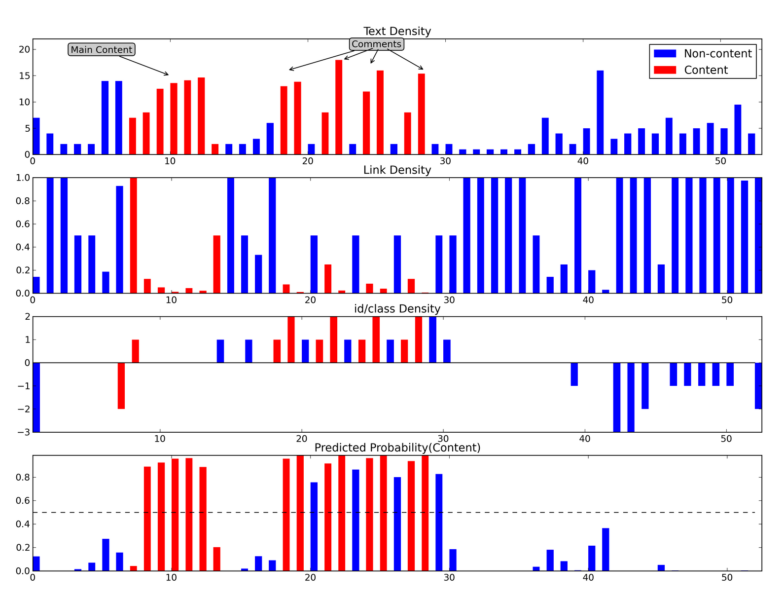 Visualization of model features the sample blog post.  Each vertical bar represents one block from the page, with content blocks colored red and non-content blocks colored blue.  Top panel: the text density of the block.  Second panel: the link density of the block.  Third panel: the sum of id/class feature attributes for the block.  Bottom panel: the predicted probability of content.