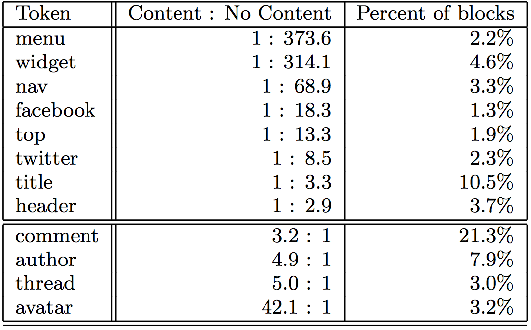 Odds ratio of content to non-content for selected tokens in class attribute.  Tokens in the upper portion of the table are more likely to occur in non-content blocks, while those in the bottom are more likely to occur in content blocks.