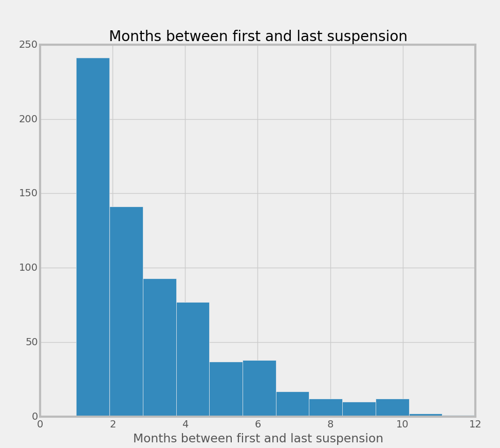 Histogram of months between first and last suspension