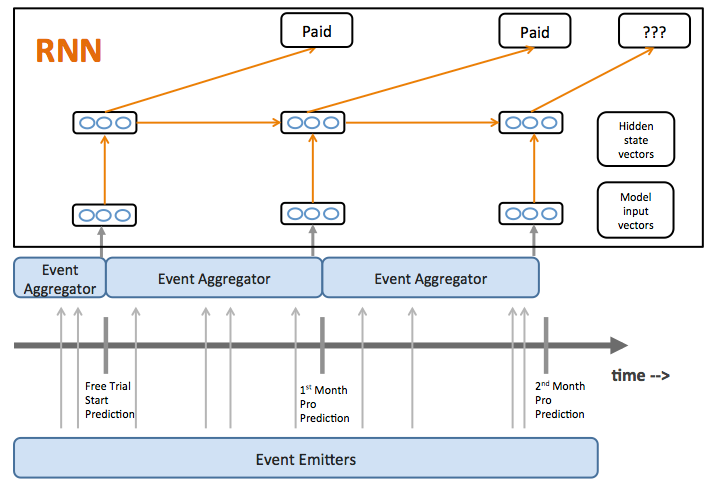 Overview of RNN churn model architecture