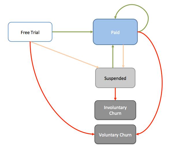 State machine illustrating customer lifecycle
