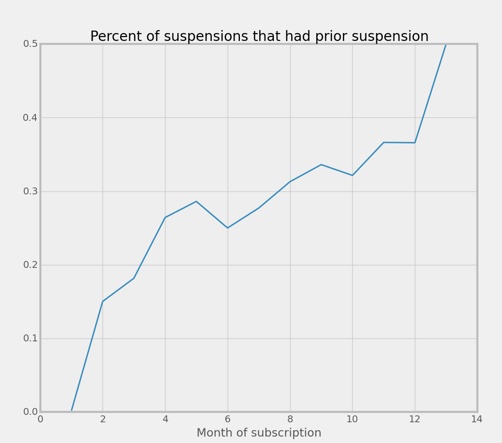 Figure showing relationship between subscription month and suspensions